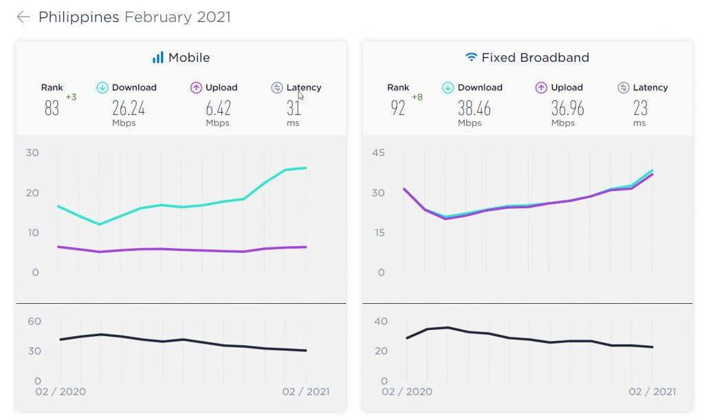 kecepatan-internet-filipina-februari-2021